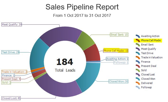 do you track phone calls in the sales pipeline autoplay the playbook