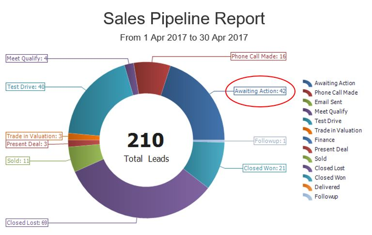 sales pipeline lead conversion autoplay the playbook